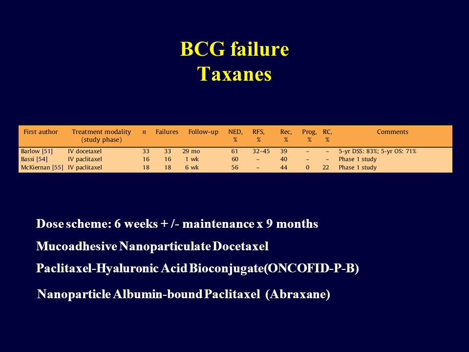BCG failure Taxanes Dose scheme: 6 weeks + /- maintenance x 9 months