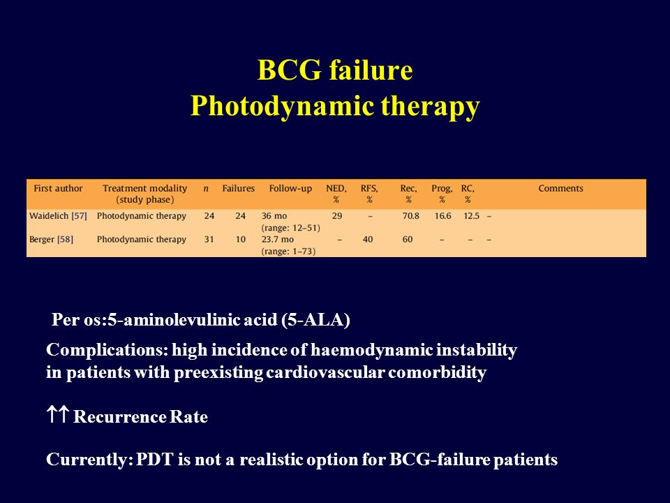 BCG failure Photodynamic therapy