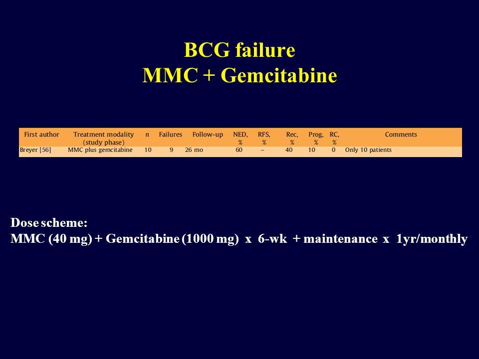 BCG failure MMC + Gemcitabine