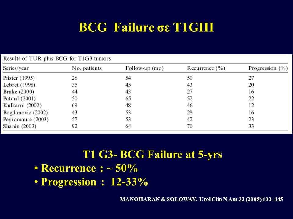 BCG Failure σε T1GIII T1 G3- BCG Failure at 5-yrs Recurrence : ~ 50%