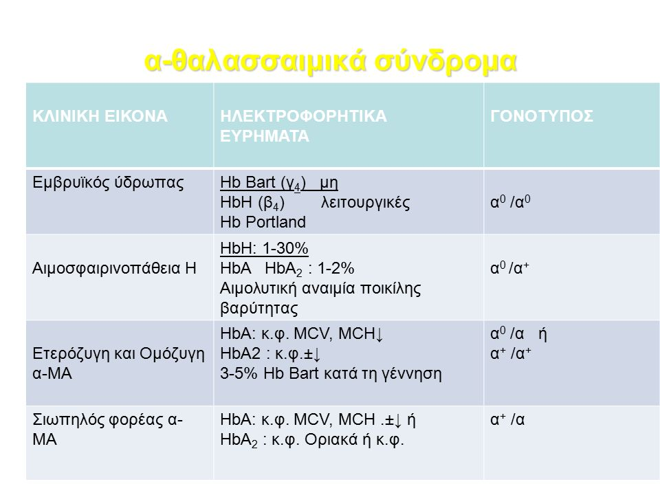 α-θαλασσαιμικά σύνδρομα