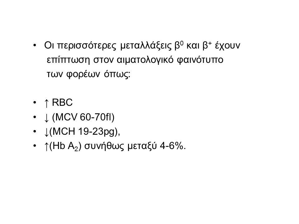 Οι περισσότερες μεταλλάξεις β0 και β+ έχουν