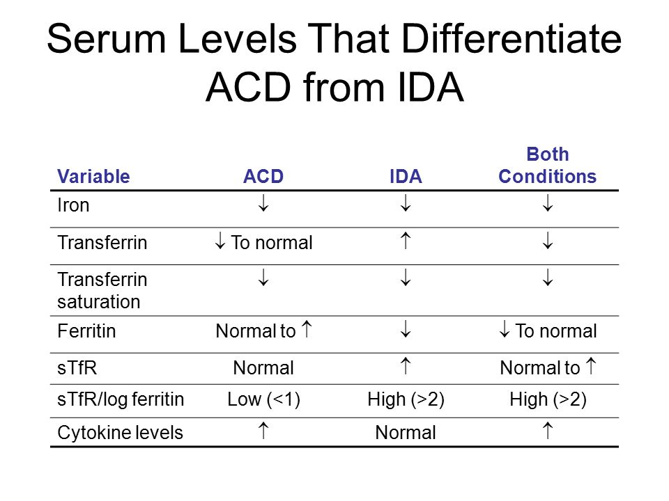 Serum Levels That Differentiate ACD from IDA