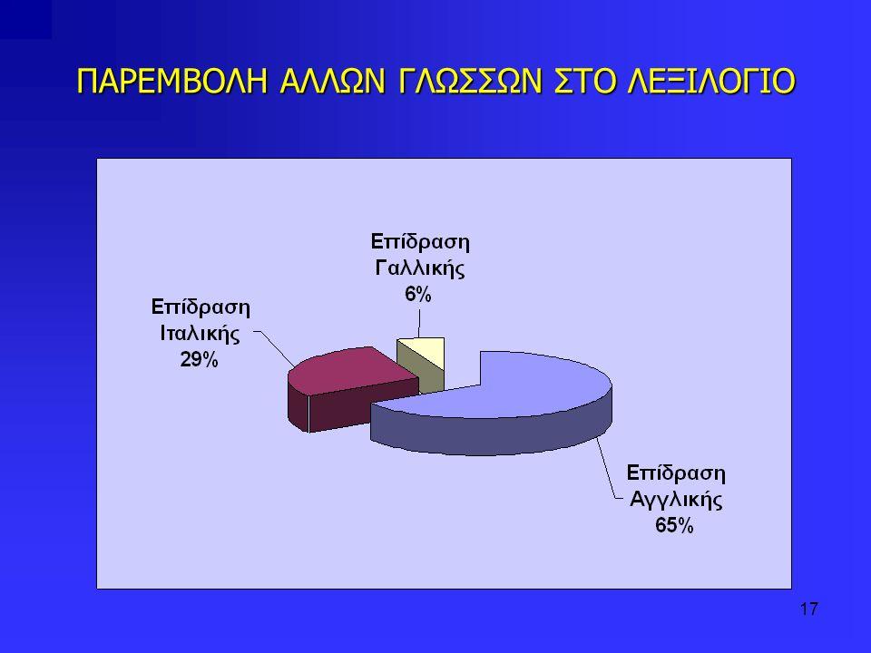 ΠΑΡΕΜΒΟΛΗ ΑΛΛΩΝ ΓΛΩΣΣΩΝ ΣΤΟ ΛΕΞΙΛΟΓΙΟ