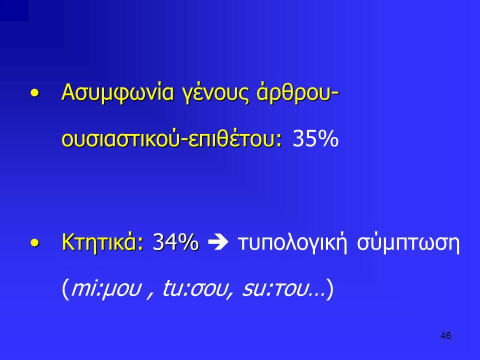 Ασυμφωνία γένους άρθρου-ουσιαστικού-επιθέτου: 35%