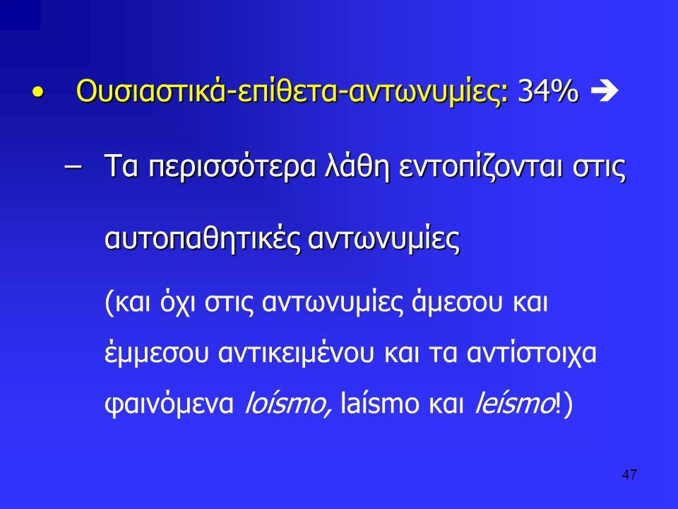 Ουσιαστικά-επίθετα-αντωνυμίες: 34% 