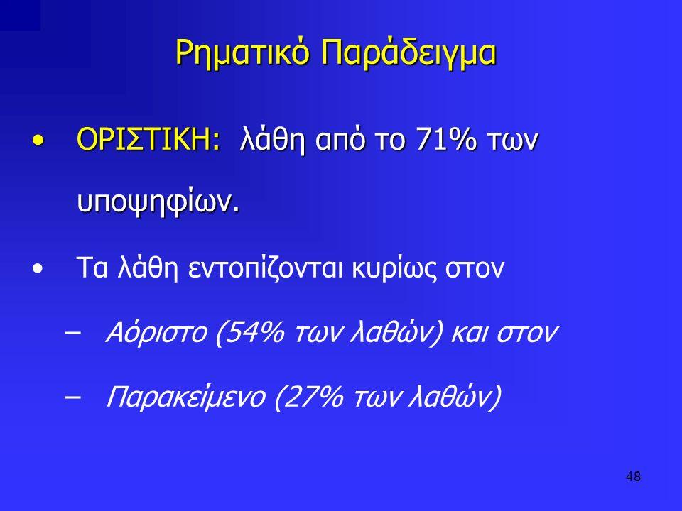 Ρηματικό Παράδειγμα ΟΡΙΣΤΙΚΗ: λάθη από το 71% των υποψηφίων.