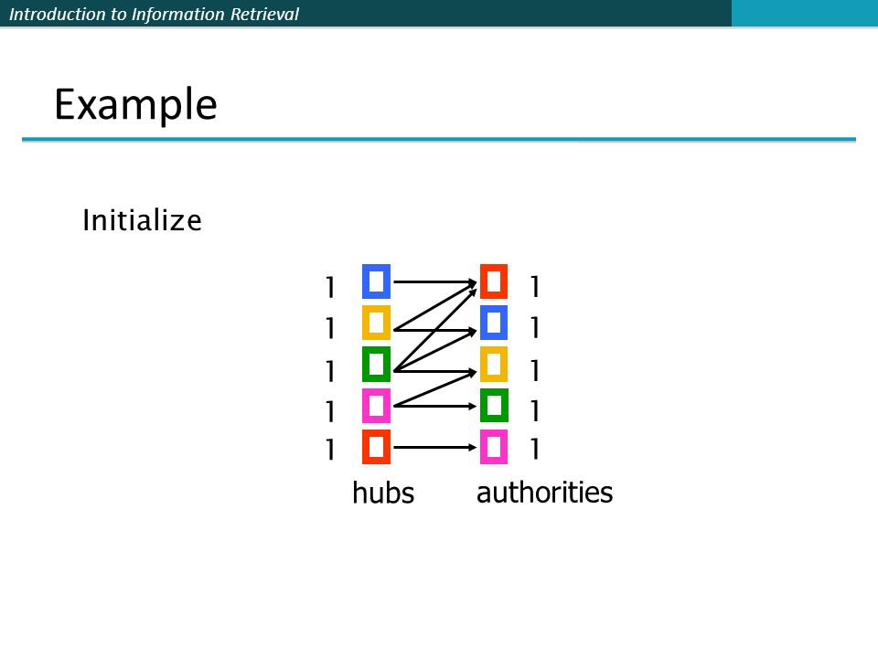Example Initialize 1 1 1 1 1 1 1 1 1 1 hubs authorities