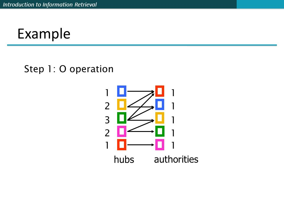Example Step 1: O operation 1 1 2 1 3 1 2 1 1 1 hubs authorities