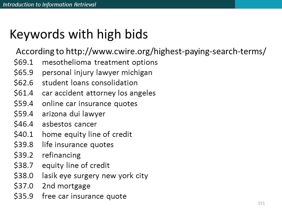 Keywords with high bids