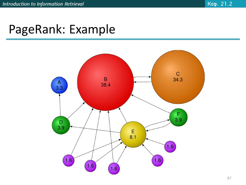 Κεφ. 21.2 PageRank: Example