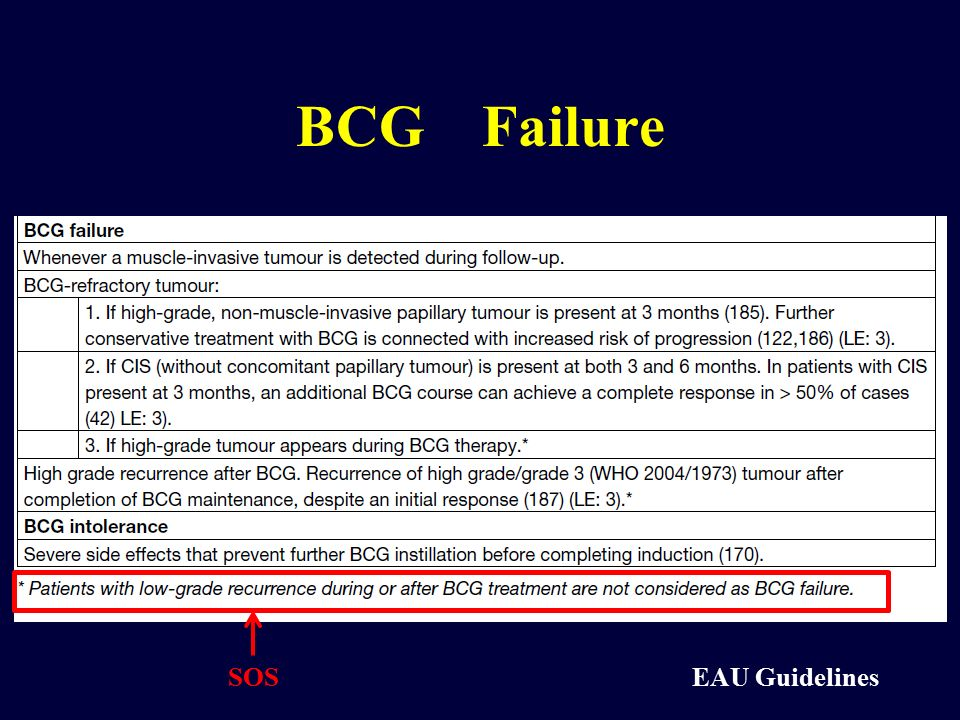 BCG Failure SOS EAU Guidelines
