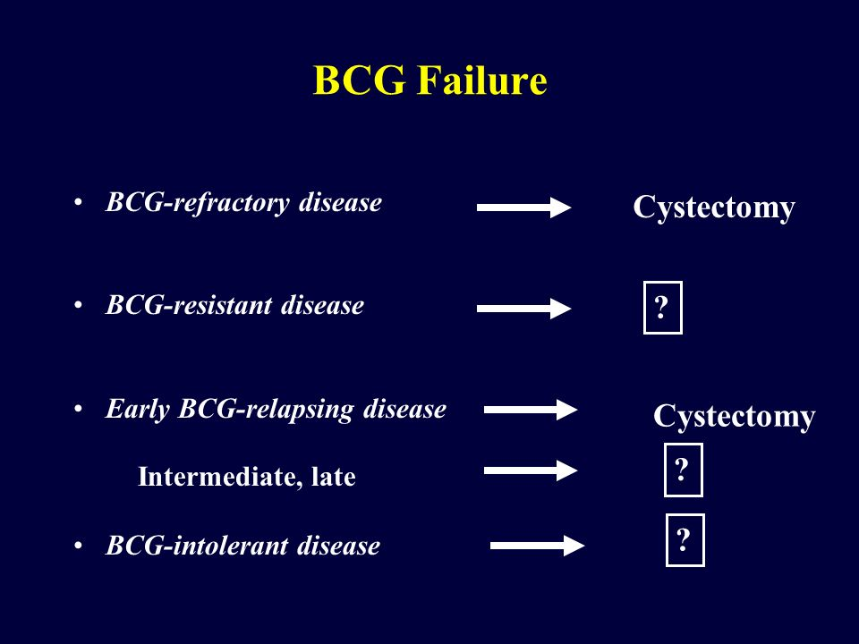 BCG Failure Cystectomy Cystectomy BCG-refractory disease