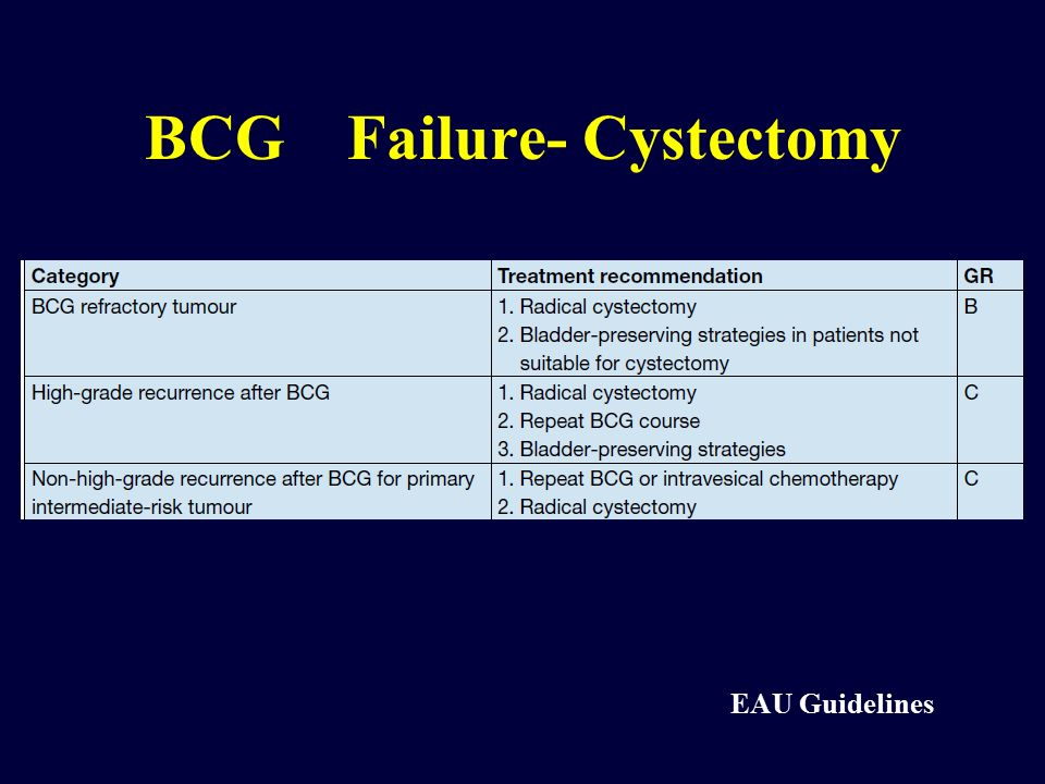 BCG Failure- Cystectomy