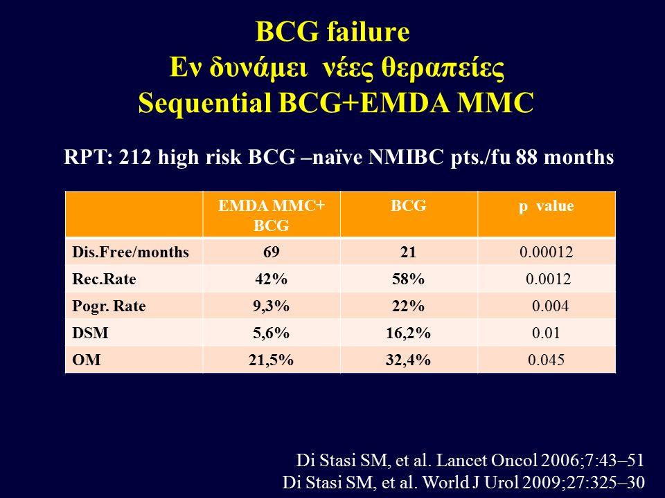 BCG failure Εν δυνάμει νέες θεραπείες Sequential BCG+EMDA MMC