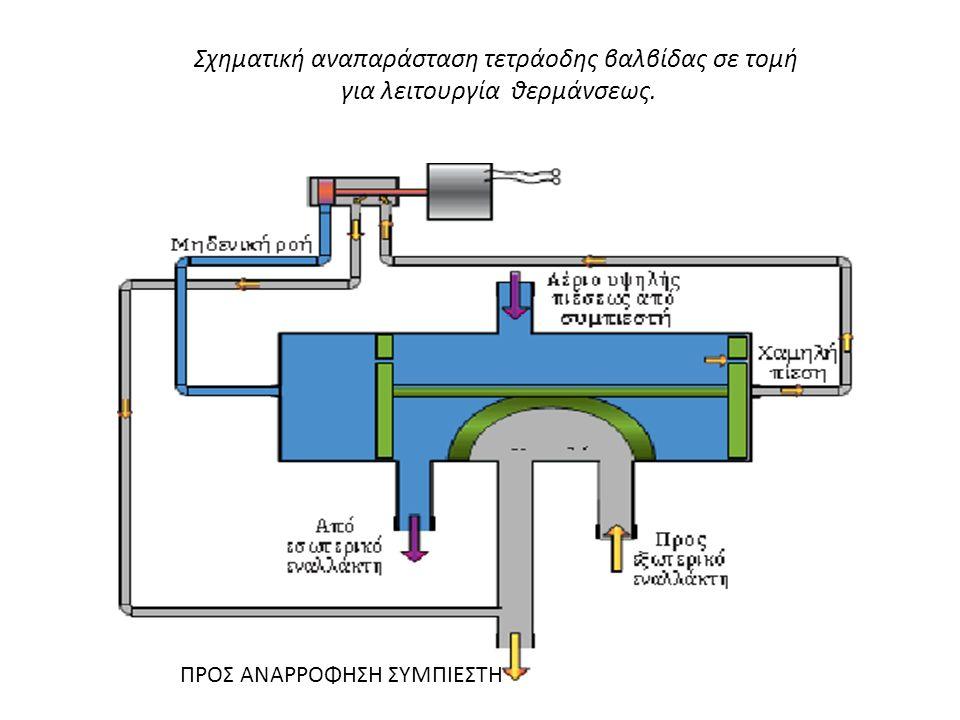 Σχηματική αναπαράσταση τετράοδης βαλβίδας σε τομή για λειτουργία θερμάνσεως.