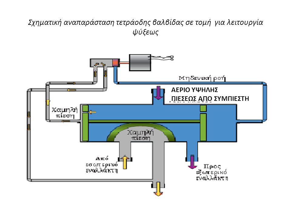 Σχηματική αναπαράσταση τετράοδης βαλβίδας σε τομή για λειτουργία ψύξεως
