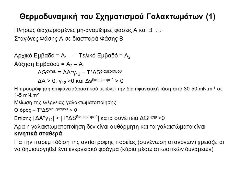 Θερμοδυναμική του Σχηματισμού Γαλακτωμάτων (1)