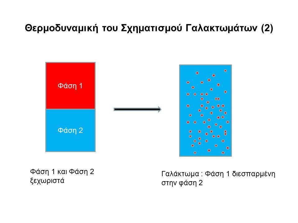 Θερμοδυναμική του Σχηματισμού Γαλακτωμάτων (2)