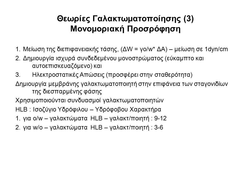Θεωρίες Γαλακτωματοποίησης (3) Μονομοριακή Προσρόφηση