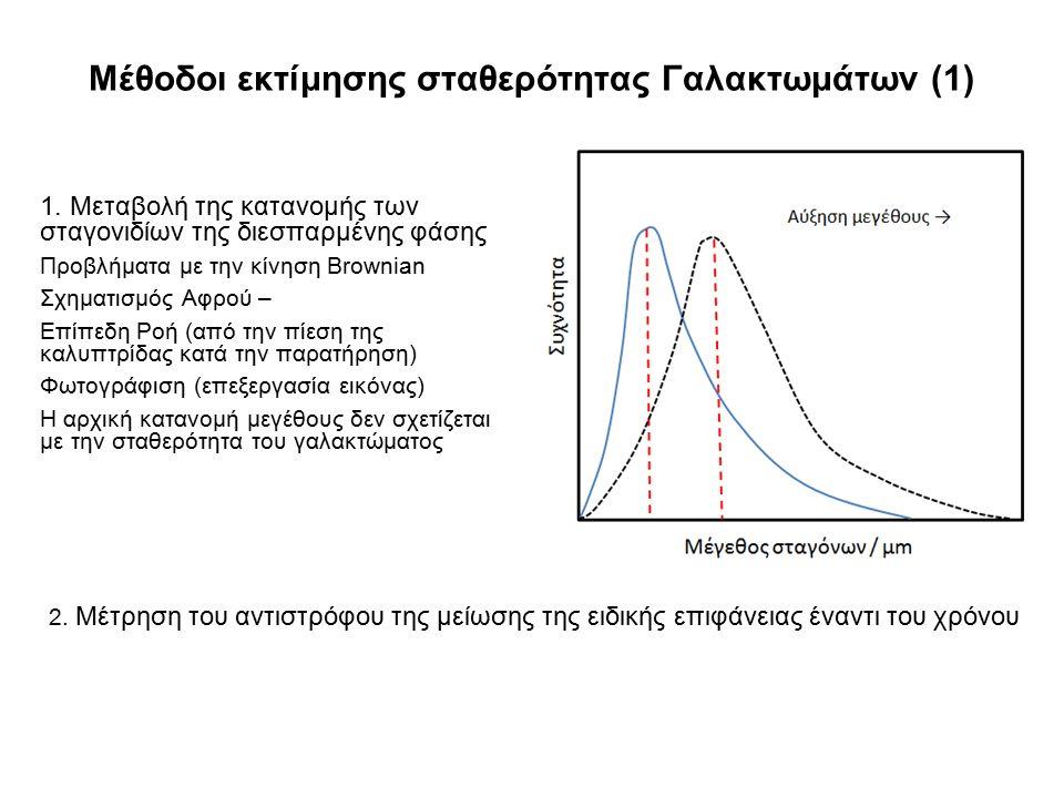 Μέθοδοι εκτίμησης σταθερότητας Γαλακτωμάτων (1)