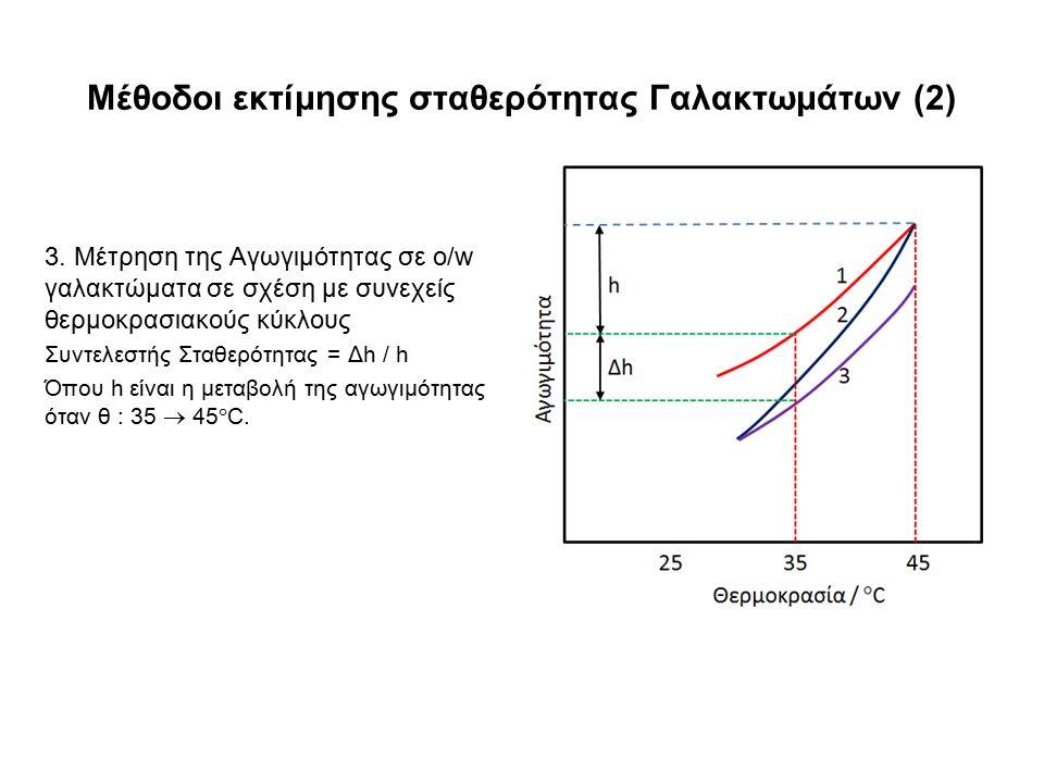 Μέθοδοι εκτίμησης σταθερότητας Γαλακτωμάτων (2)