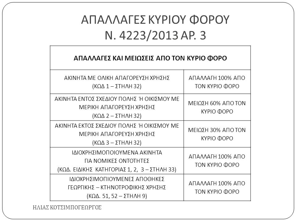 ΑΠΑΛΛΑΓΕΣ ΚΥΡΙΟΥ ΦΟΡΟΥ Ν. 4223/2013 ΑΡ. 3