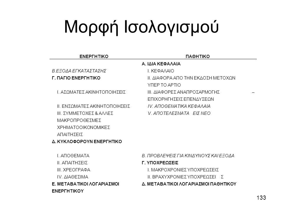 Μορφή Ισολογισμού ΕΝΕΡΓΗΤΙΚΟ ΠΑΘΗΤΙΚΟ Α. ΙΔΙΑ ΚΕΦΑΛΑΙΑ