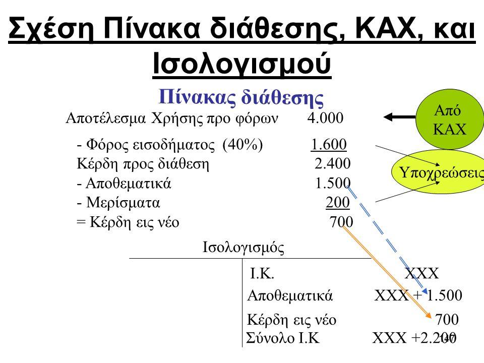 Σχέση Πίνακα διάθεσης, ΚΑΧ, και Ισολογισμού