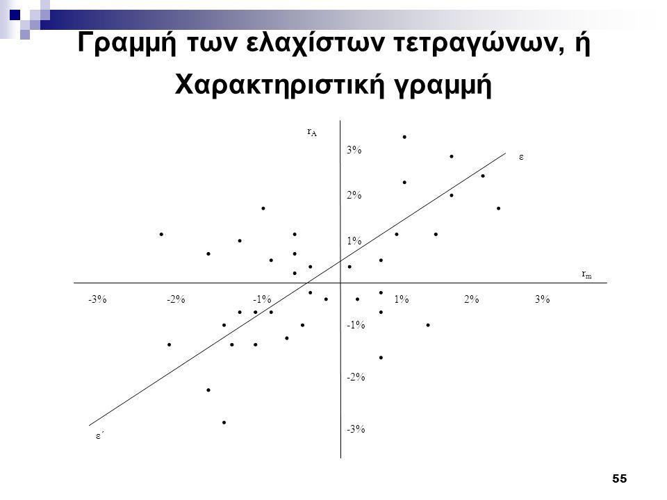 Γραμμή των ελαχίστων τετραγώνων, ή Χαρακτηριστική γραμμή
