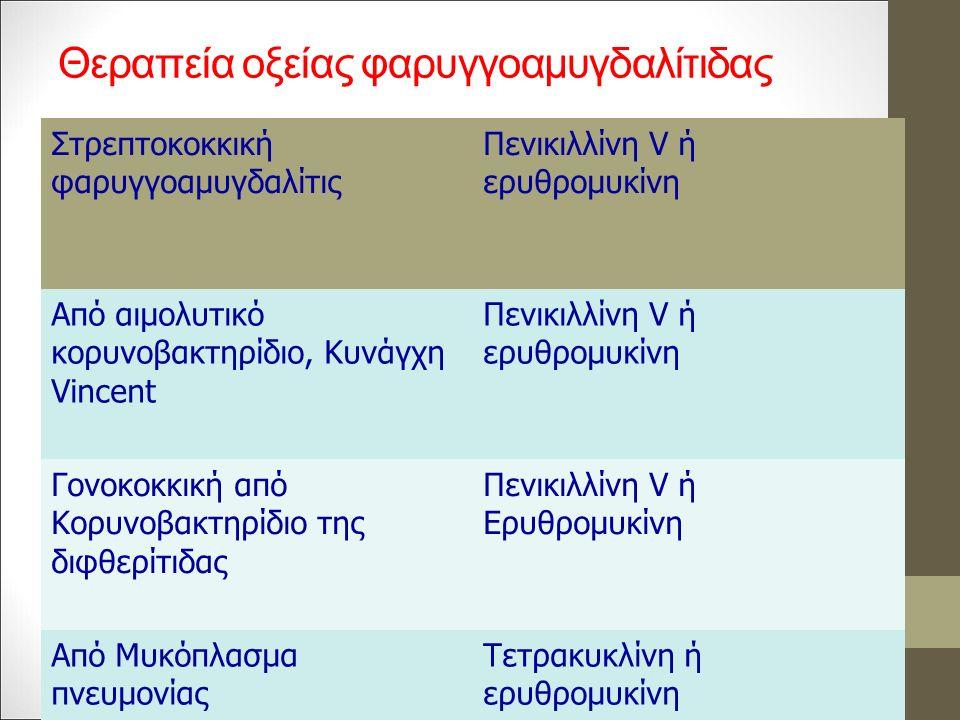 Θεραπεία οξείας φαρυγγοαμυγδαλίτιδας