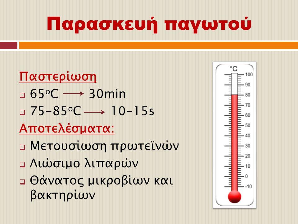 Παρασκευή παγωτού Παστερίωση 65οC 30min 75-85οC 10-15s Αποτελέσματα: