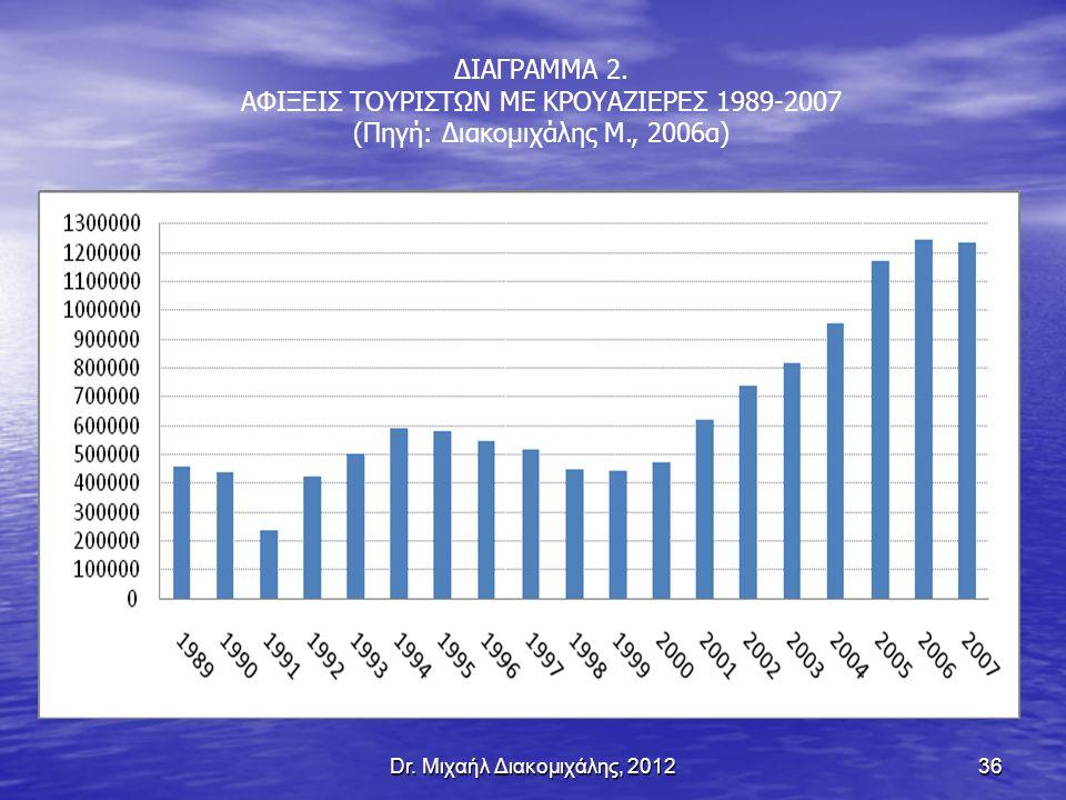 ΑΦΙΞΕΙΣ ΤΟΥΡΙΣΤΩΝ ΜΕ ΚΡΟΥΑΖΙΕΡΕΣ 1989-2007
