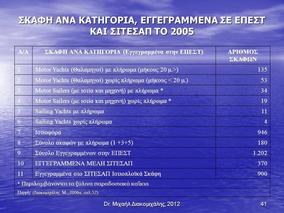 ΣΚΑΦΗ ΑΝΑ ΚΑΤΗΓΟΡΙΑ, ΕΓΓΕΓΡΑΜΜΕΝΑ ΣΕ ΕΠΕΣΤ ΚΑΙ ΣΙΤΕΣΑΠ ΤΟ 2005