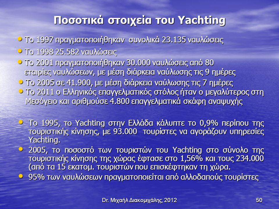 Το 1997 πραγματοποιήθηκαν συνολικά 23.135 ναυλώσεις