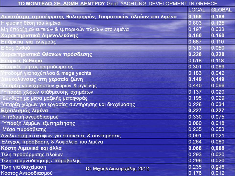 ΤΟ ΜΟΝΤΕΛΟ ΣΕ ΔΟΜΗ ΔΕΝΤΡΟΥ Goal: YACHTING DEVELOPMENT IN GREECE LOCAL