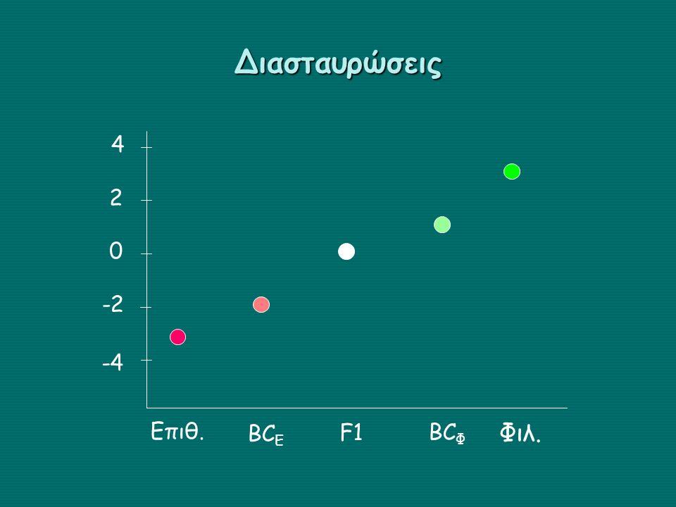 Διασταυρώσεις 2 4 -2 -4 Επιθ. Φιλ. BCE BCΦ F1