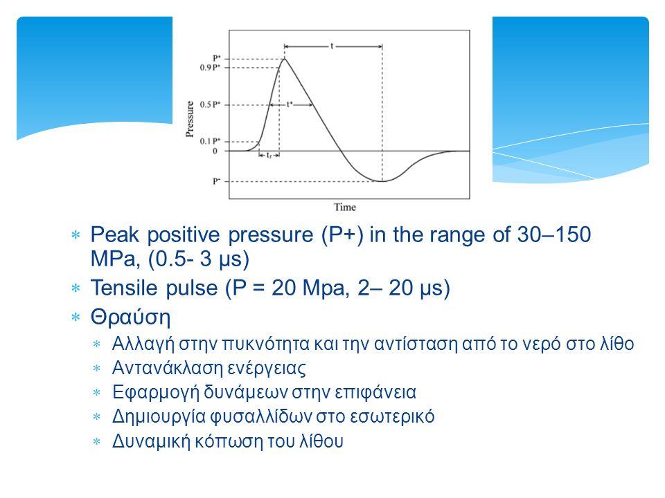 Peak positive pressure (P+) in the range of 30–150 MPa, (0.5- 3 μs)