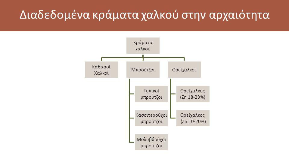 Διαδεδομένα κράματα χαλκού στην αρχαιότητα