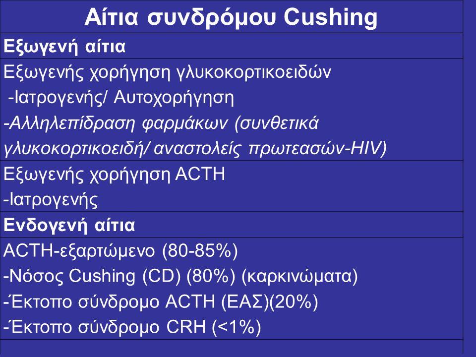 Αίτια συνδρόμου Cushing
