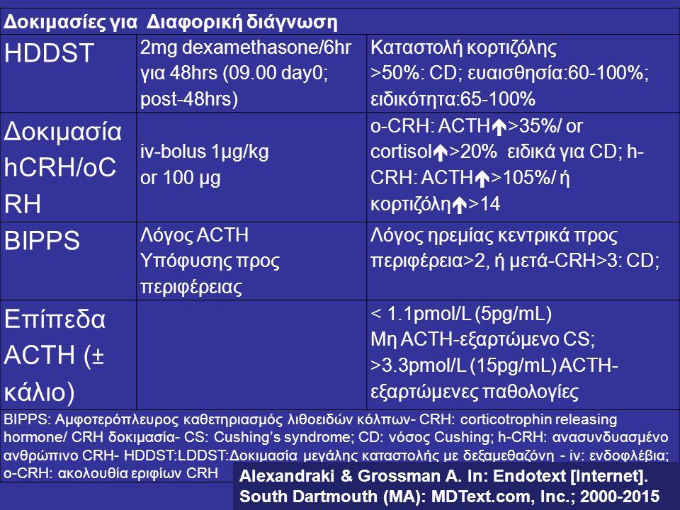 HDDST Δοκιμασία hCRH/oCRH BIPPS Επίπεδα ACTH (± κάλιο)