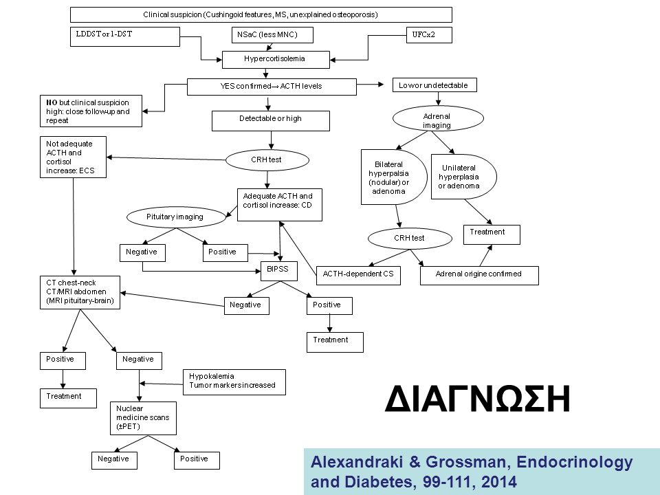 ΔΙΑΓΝΩΣΗ Alexandraki & Grossman, Endocrinology and Diabetes, 99-111, 2014