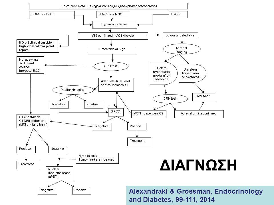 ΔΙΑΓΝΩΣΗ Alexandraki & Grossman, Endocrinology and Diabetes, 99-111, 2014