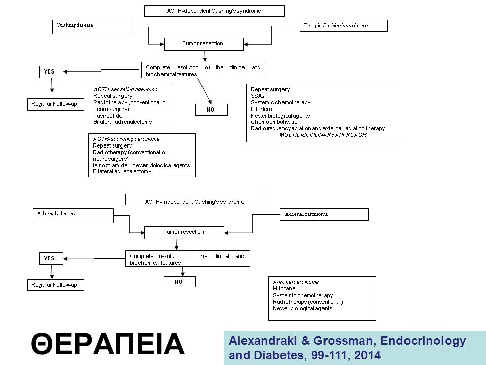ΘΕΡΑΠΕΙΑ Alexandraki & Grossman, Endocrinology and Diabetes, 99-111, 2014