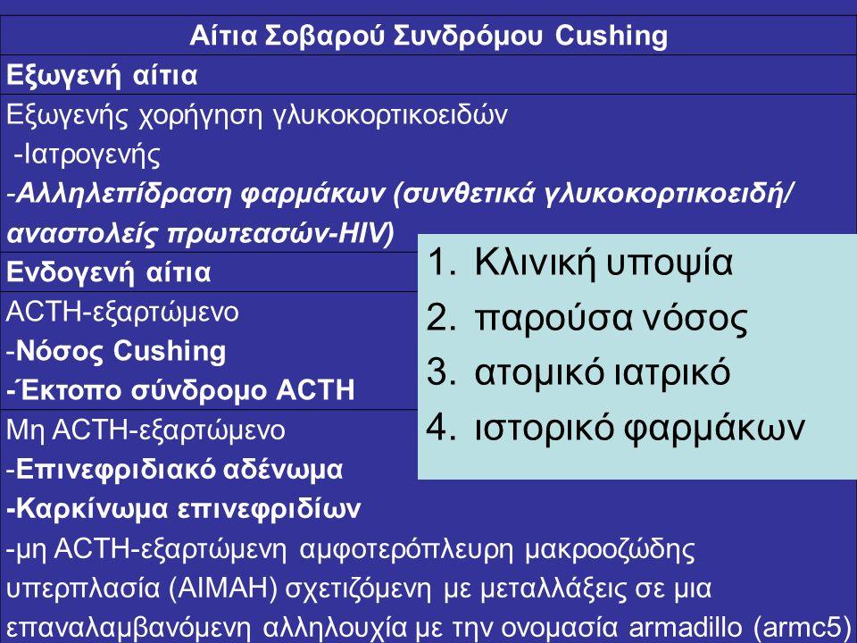 Αίτια Σοβαρού Συνδρόμου Cushing