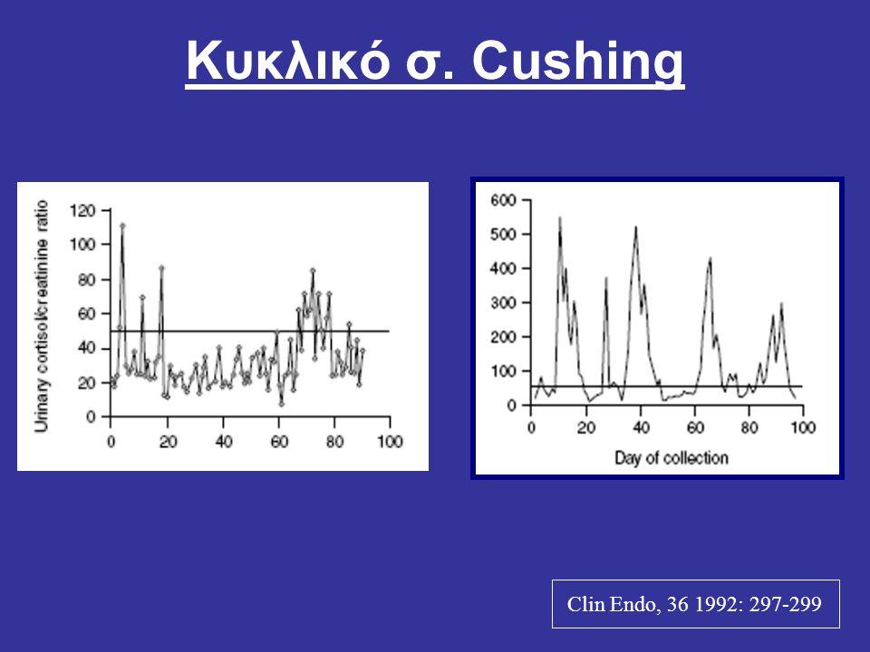 Κυκλικό σ. Cushing Clin Endo, 36 1992: 297-299