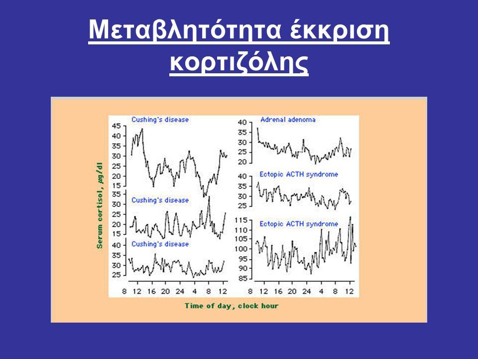 Μεταβλητότητα έκκριση κορτιζόλης