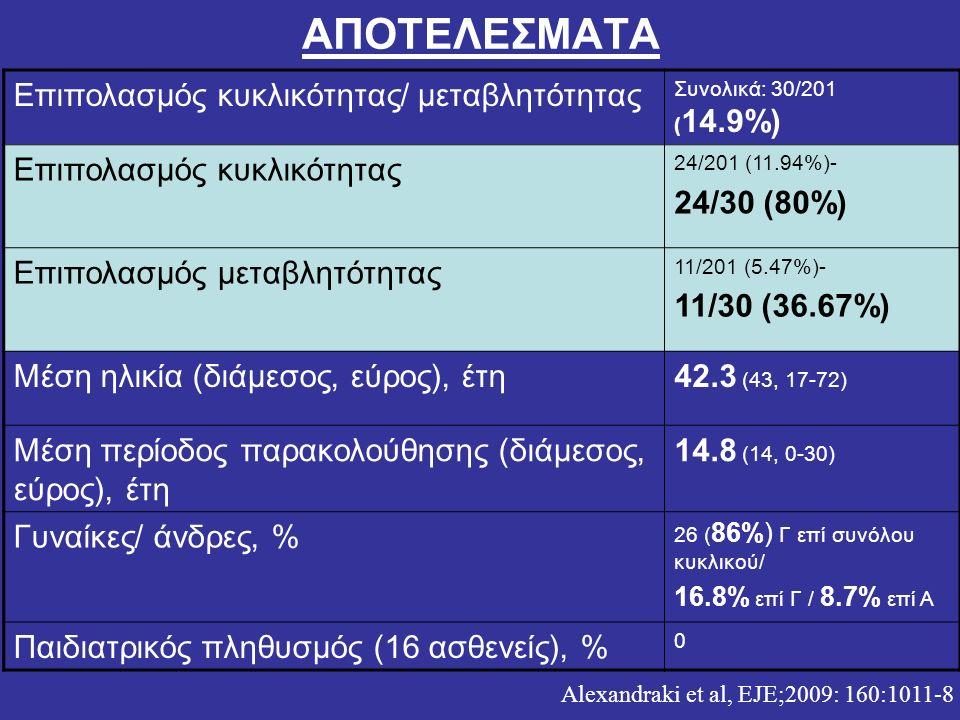Alexandraki et al, EJE;2009: 160:1011-8