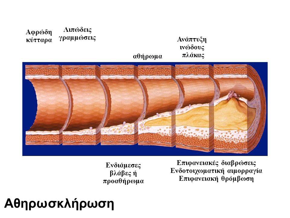 Επιφανειακές διαβρώσεις Ενδοτοιχωματική αιμορραγία