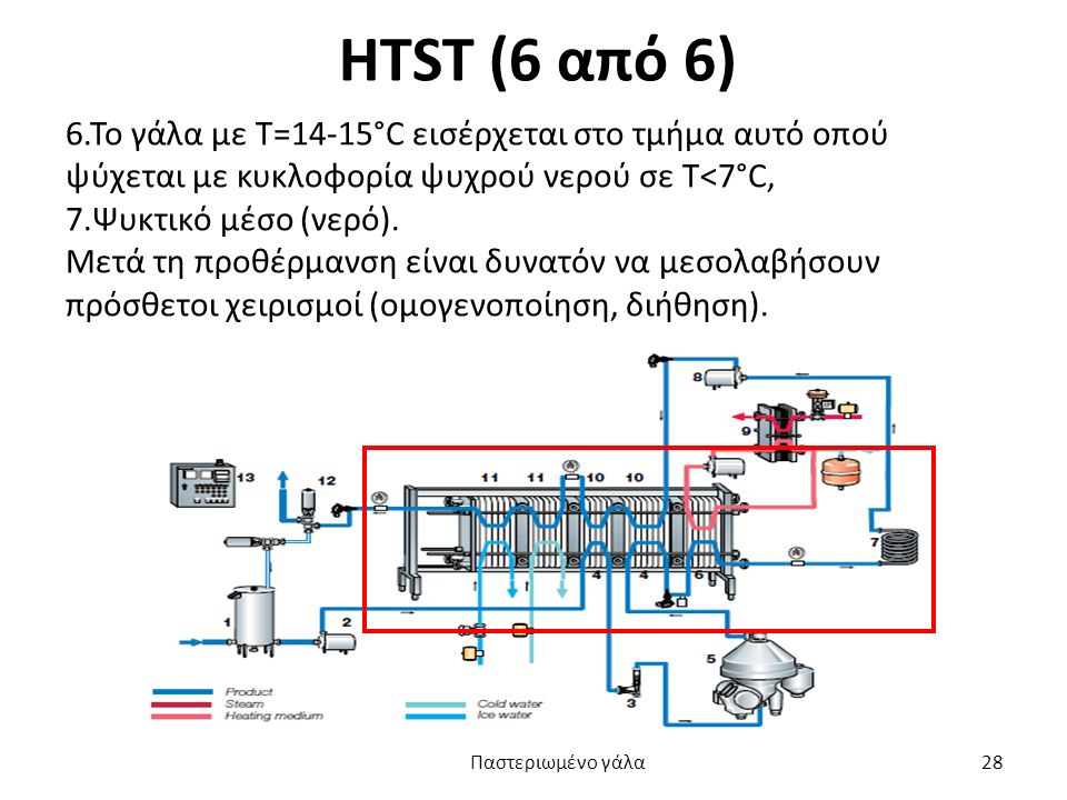 HTST (6 από 6) 6.Το γάλα με Τ=14-15°C εισέρχεται στο τμήμα αυτό οπού ψύχεται με κυκλοφορία ψυχρού νερού σε Τ<7°C,